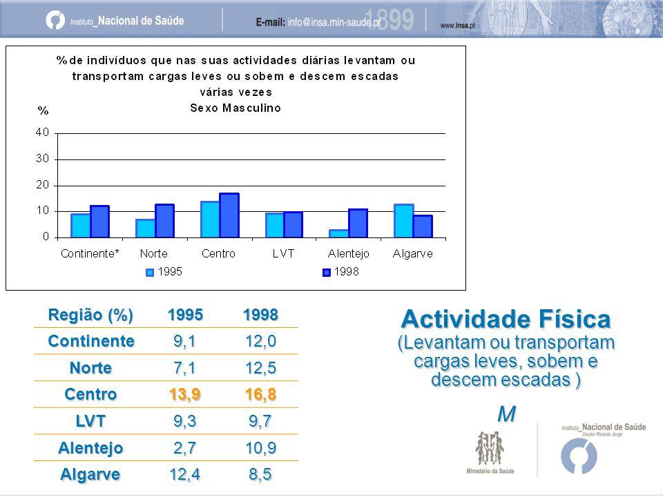 Região (%) 19951998 Continente9,112,0 Norte7,112,5 Centro13,916,8 LVT9,39,7 Alentejo2,710,9 Algarve12,48,5 Actividade Física (Levantam ou transportam cargas leves, sobem e descem escadas ) M