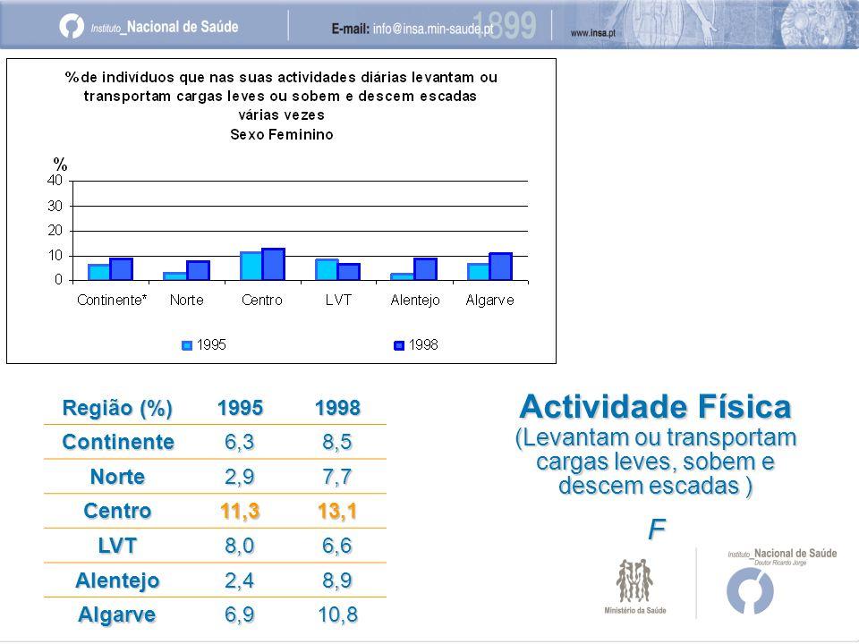 Região (%) 19951998 Continente6,38,5 Norte2,97,7 Centro11,313,1 LVT8,06,6 Alentejo2,48,9 Algarve6,910,8 Actividade Física (Levantam ou transportam cargas leves, sobem e descem escadas ) F