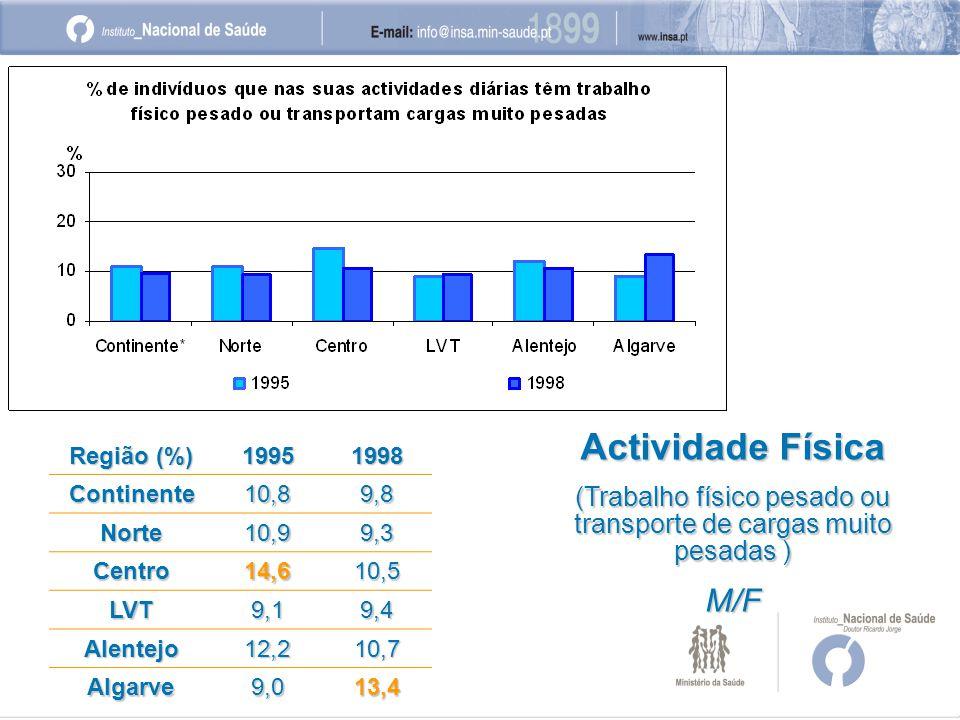 Região (%) 19951998 Continente10,89,8 Norte10,99,3 Centro14,610,5 LVT9,19,4 Alentejo12,210,7 Algarve9,013,4 Actividade Física (Trabalho físico pesado ou transporte de cargas muito pesadas ) M/F