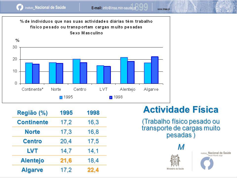 Região (%) 19951998 Continente17,216,3 Norte17,316,8 Centro20,417,5 LVT14,714,1 Alentejo21,618,4 Algarve17,222,4 Actividade Física (Trabalho físico pesado ou transporte de cargas muito pesadas ) M