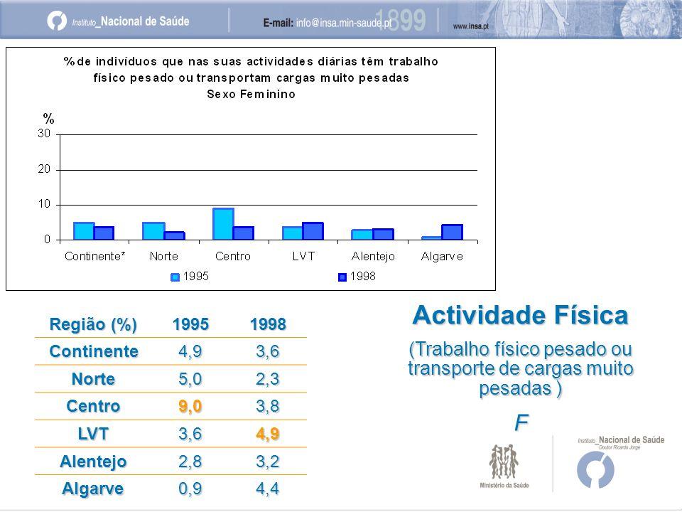 Região (%) 19951998 Continente4,93,6 Norte5,02,3 Centro9,03,8 LVT3,64,9 Alentejo2,83,2 Algarve0,94,4 Actividade Física (Trabalho físico pesado ou transporte de cargas muito pesadas ) F