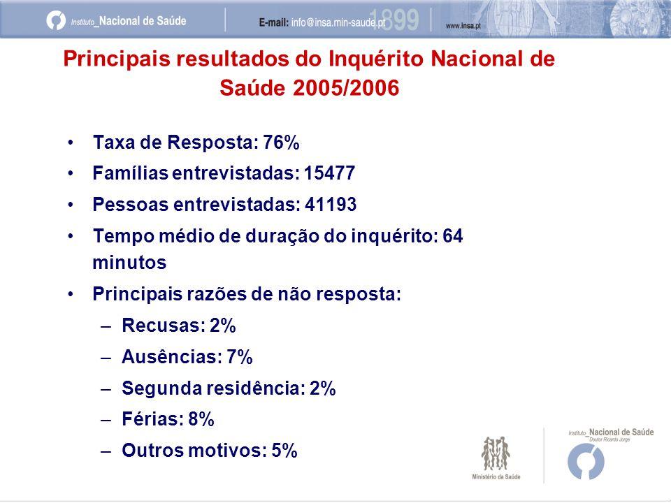 •Taxa de Resposta: 76% •Famílias entrevistadas: 15477 •Pessoas entrevistadas: 41193 •Tempo médio de duração do inquérito: 64 minutos •Principais razões de não resposta: –Recusas: 2% –Ausências: 7% –Segunda residência: 2% –Férias: 8% –Outros motivos: 5% Principais resultados do Inquérito Nacional de Saúde 2005/2006