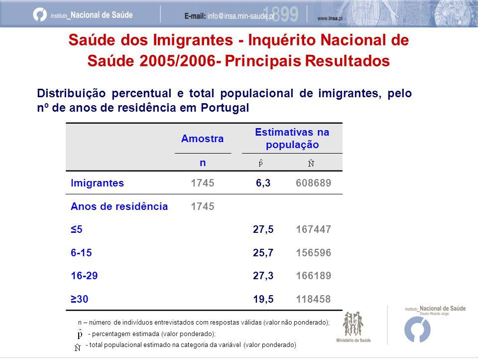 Amostra Estimativas na população n Imigrantes17456,3608689 Anos de residência1745 ≤527,5167447 6-1525,7156596 16-2927,3166189 ≥3019,5118458 Saúde dos Imigrantes - Inquérito Nacional de Saúde 2005/2006- Principais Resultados Distribuição percentual e total populacional de imigrantes, pelo nº de anos de residência em Portugal n – número de indivíduos entrevistados com respostas válidas (valor não ponderado); - percentagem estimada (valor ponderado); - total populacional estimado na categoria da variável (valor ponderado)