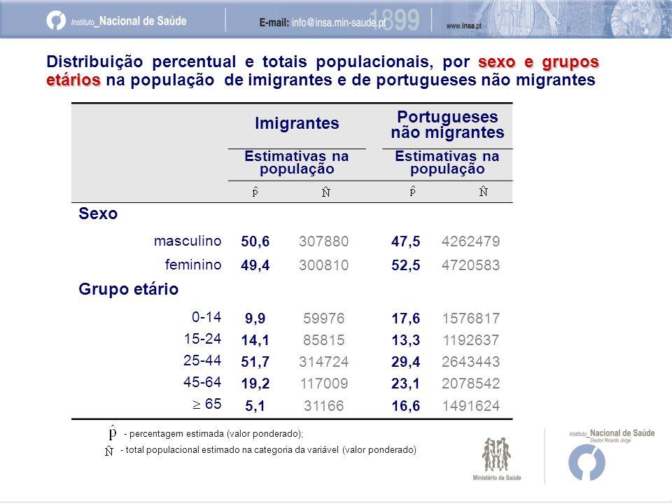 Imigrantes Portugueses não migrantes Estimativas na população Sexo masculino 50,630788047,54262479 feminino 49,430081052,54720583 Grupo etário 0-14 9,95997617,61576817 15-24 14,18581513,31192637 25-44 51,731472429,42643443 45-64 19,211700923,12078542  65 5,13116616,61491624 - percentagem estimada (valor ponderado); - total populacional estimado na categoria da variável (valor ponderado) sexo e grupos etários Distribuição percentual e totais populacionais, por sexo e grupos etários na população de imigrantes e de portugueses não migrantes