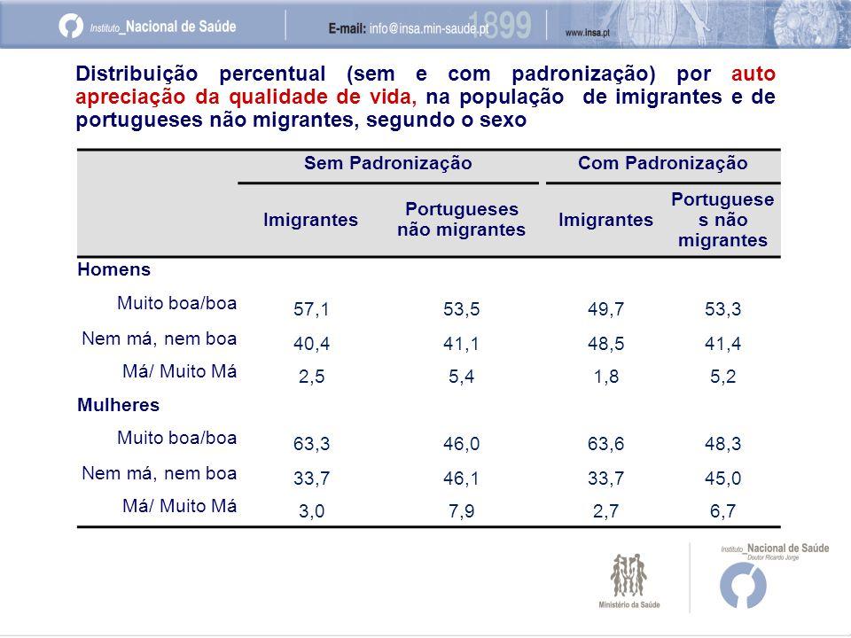 Sem PadronizaçãoCom Padronização Imigrantes Portugueses não migrantes Imigrantes Portuguese s não migrantes Homens Muito boa/boa 57,153,549,753,3 Nem má, nem boa 40,441,148,541,4 Má/ Muito Má 2,55,41,85,2 Mulheres Muito boa/boa 63,346,063,648,3 Nem má, nem boa 33,746,133,745,0 Má/ Muito Má 3,07,92,76,7 Distribuição percentual (sem e com padronização) por auto apreciação da qualidade de vida, na população de imigrantes e de portugueses não migrantes, segundo o sexo