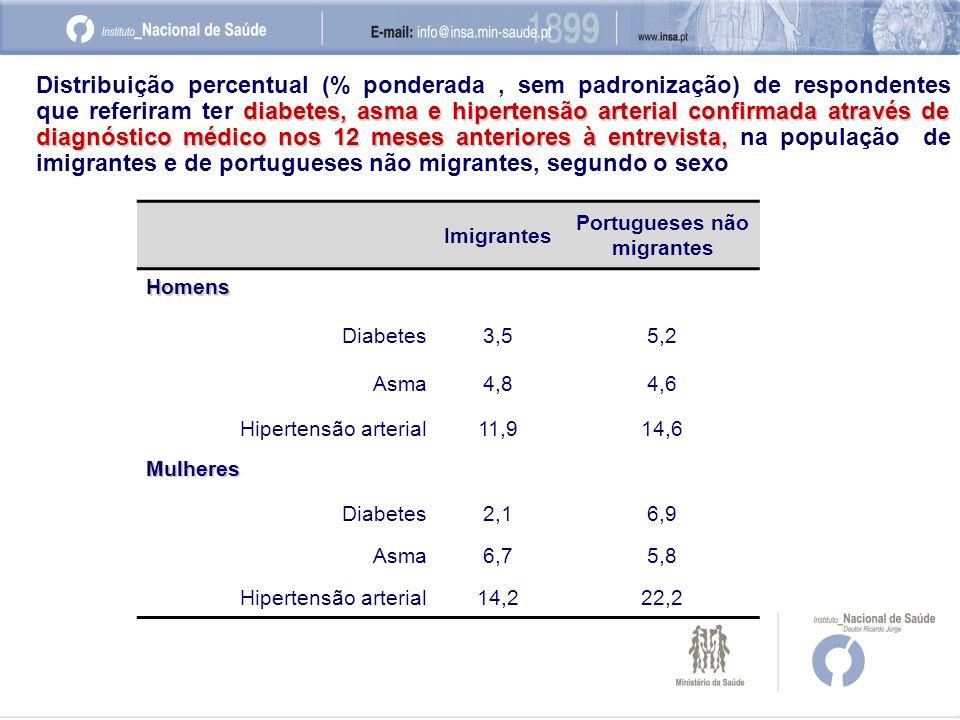 Imigrantes Portugueses não migrantes Homens Diabetes3,55,2 Asma4,84,6 Hipertensão arterial11,914,6 Mulheres Diabetes2,16,9 Asma6,75,8 Hipertensão arterial14,222,2 diabetes, asma e hipertensão arterial confirmada através de diagnóstico médico nos 12 meses anteriores à entrevista, Distribuição percentual (% ponderada, sem padronização) de respondentes que referiram ter diabetes, asma e hipertensão arterial confirmada através de diagnóstico médico nos 12 meses anteriores à entrevista, na população de imigrantes e de portugueses não migrantes, segundo o sexo
