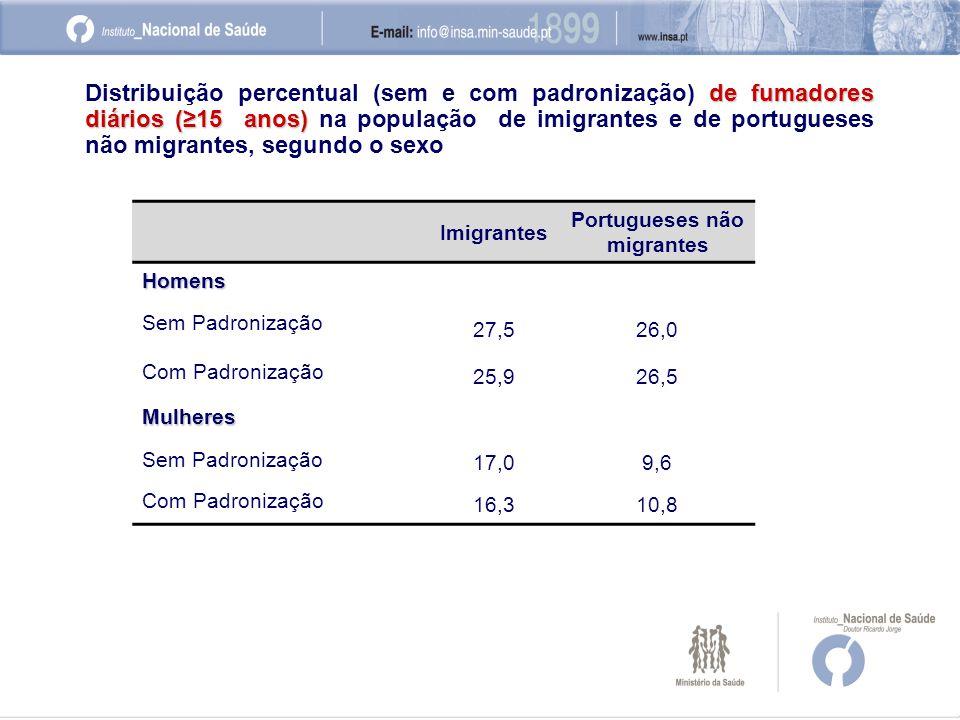 Imigrantes Portugueses não migrantes Homens Sem Padronização 27,526,0 Com Padronização 25,926,5 Mulheres Sem Padronização 17,09,6 Com Padronização 16,310,8 de fumadores diários (≥15 anos) Distribuição percentual (sem e com padronização) de fumadores diários (≥15 anos) na população de imigrantes e de portugueses não migrantes, segundo o sexo