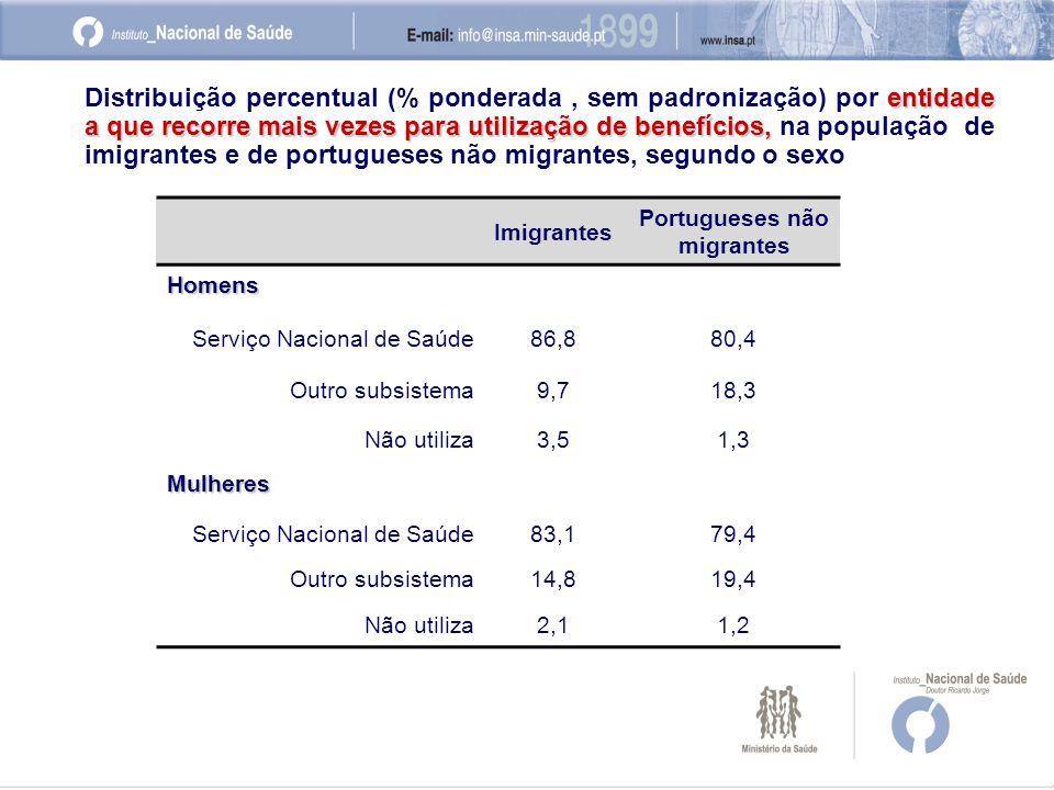 Imigrantes Portugueses não migrantes Homens Serviço Nacional de Saúde86,880,4 Outro subsistema9,718,3 Não utiliza3,51,3 Mulheres Serviço Nacional de Saúde83,179,4 Outro subsistema14,819,4 Não utiliza2,11,2 entidade a que recorre mais vezes para utilização de benefícios, Distribuição percentual (% ponderada, sem padronização) por entidade a que recorre mais vezes para utilização de benefícios, na população de imigrantes e de portugueses não migrantes, segundo o sexo