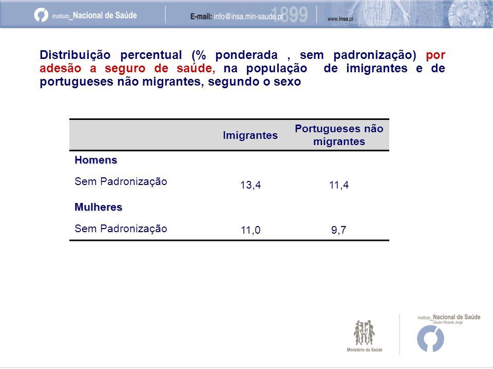 Imigrantes Portugueses não migrantes Homens Sem Padronização 13,411,4 Mulheres Sem Padronização 11,09,7 Distribuição percentual (% ponderada, sem padronização) por adesão a seguro de saúde, na população de imigrantes e de portugueses não migrantes, segundo o sexo