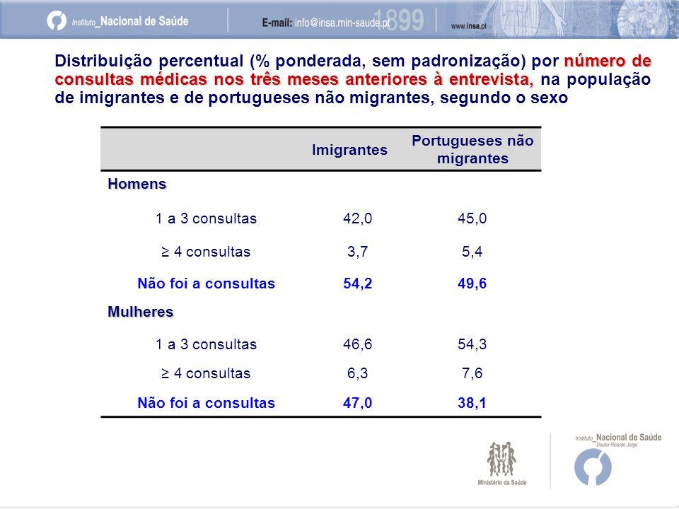 Imigrantes Portugueses não migrantes Homens 1 a 3 consultas42,045,0 ≥ 4 consultas3,75,4 Não foi a consultas54,249,6 Mulheres 1 a 3 consultas46,654,3 ≥ 4 consultas6,37,6 Não foi a consultas47,038,1 número de consultas médicas nos três meses anteriores à entrevista, Distribuição percentual (% ponderada, sem padronização) por número de consultas médicas nos três meses anteriores à entrevista, na população de imigrantes e de portugueses não migrantes, segundo o sexo