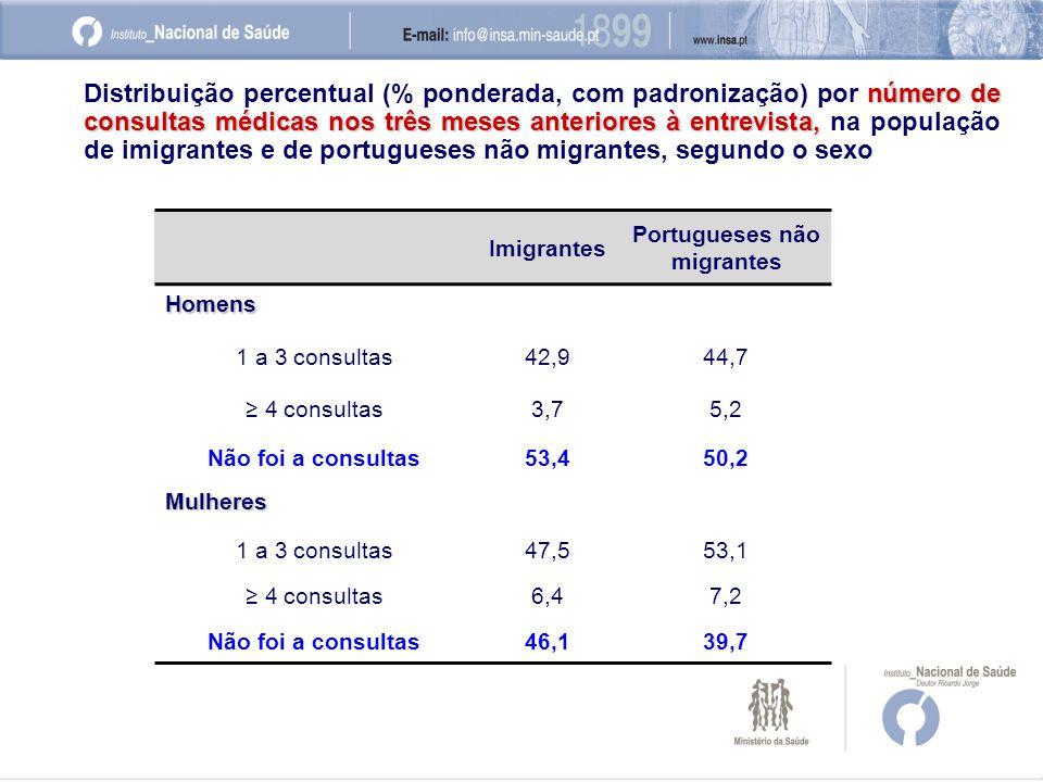 Imigrantes Portugueses não migrantes Homens 1 a 3 consultas42,944,7 ≥ 4 consultas3,75,2 Não foi a consultas53,450,2 Mulheres 1 a 3 consultas47,553,1 ≥ 4 consultas6,47,2 Não foi a consultas46,139,7 número de consultas médicas nos três meses anteriores à entrevista, Distribuição percentual (% ponderada, com padronização) por número de consultas médicas nos três meses anteriores à entrevista, na população de imigrantes e de portugueses não migrantes, segundo o sexo