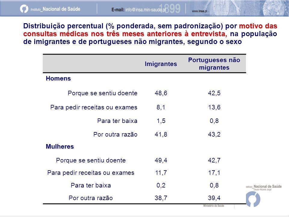 Imigrantes Portugueses não migrantes Homens Porque se sentiu doente48,642,5 Para pedir receitas ou exames8,113,6 Para ter baixa1,50,8 Por outra razão41,843,2 Mulheres Porque se sentiu doente49,442,7 Para pedir receitas ou exames11,717,1 Para ter baixa0,20,8 Por outra razão38,739,4 motivo das consultas médicas nos três meses anteriores à entrevista, Distribuição percentual (% ponderada, sem padronização) por motivo das consultas médicas nos três meses anteriores à entrevista, na população de imigrantes e de portugueses não migrantes, segundo o sexo