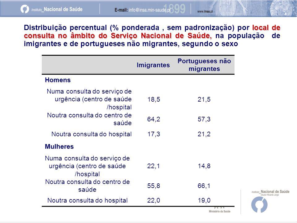 Imigrantes Portugueses não migrantes Homens Numa consulta do serviço de urgência (centro de saúde /hospital 18,521,5 Noutra consulta do centro de saúde 64,257,3 Noutra consulta do hospital17,321,2 Mulheres Numa consulta do serviço de urgência (centro de saúde /hospital 22,114,8 Noutra consulta do centro de saúde 55,866,1 Noutra consulta do hospital22,019,0 local de consulta no âmbito do Serviço Nacional de Saúde, Distribuição percentual (% ponderada, sem padronização) por local de consulta no âmbito do Serviço Nacional de Saúde, na população de imigrantes e de portugueses não migrantes, segundo o sexo