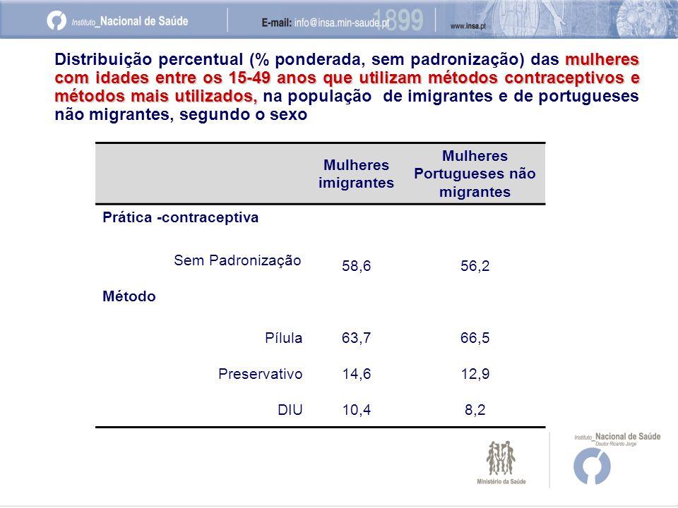 mulheres com idades entre os 15-49 anos que utilizam métodos contraceptivos e métodos mais utilizados, Distribuição percentual (% ponderada, sem padronização) das mulheres com idades entre os 15-49 anos que utilizam métodos contraceptivos e métodos mais utilizados, na população de imigrantes e de portugueses não migrantes, segundo o sexo Mulheres imigrantes Mulheres Portugueses não migrantes Prática -contraceptiva Sem Padronização 58,656,2 Método Pílula63,766,5 Preservativo14,612,9 DIU10,48,2