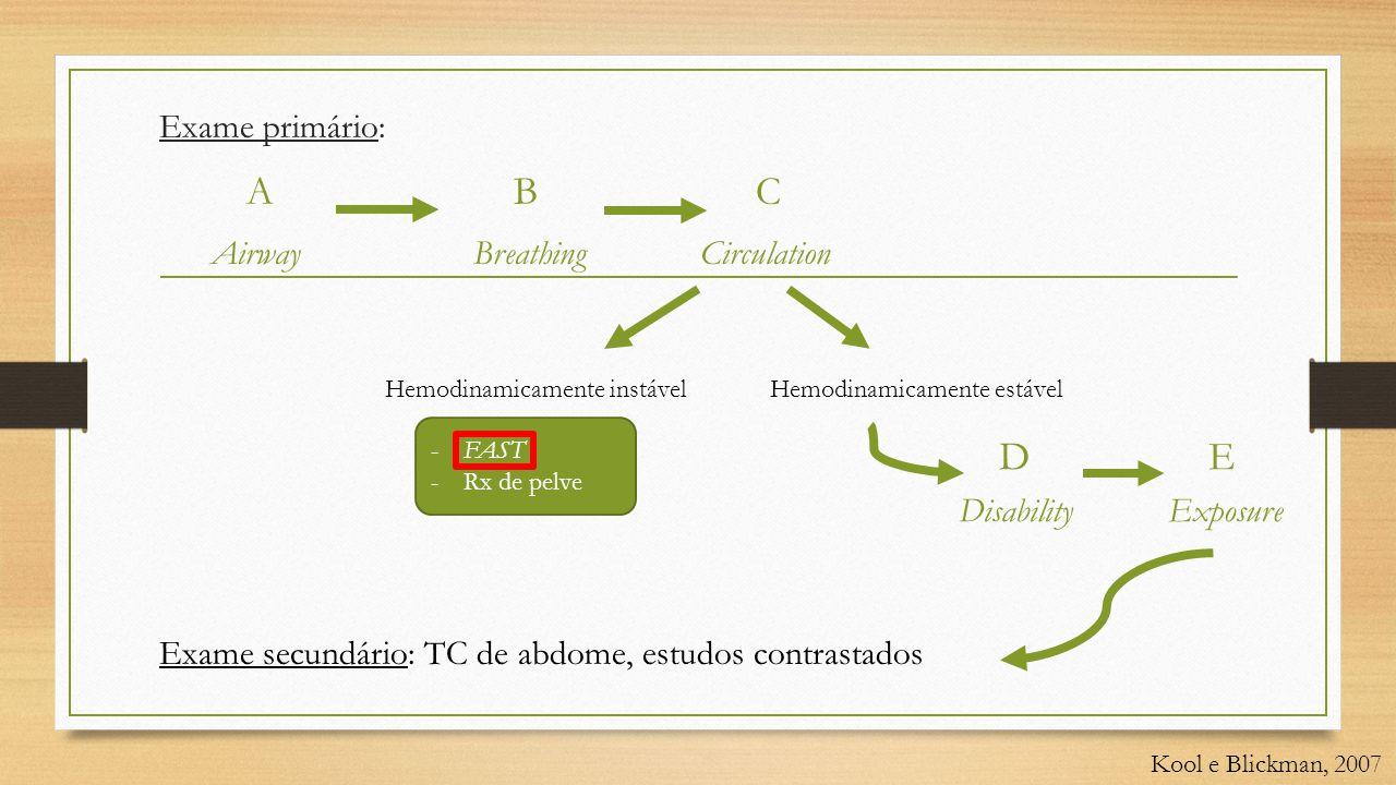 Exame primário: A B C AirwayBreathing Circulation Exame secundário: TC de abdome, estudos contrastados -FAST -Rx de pelve Kool e Blickman, 2007 Hemodinamicamente instávelHemodinamicamente estável D E DisabilityExposure