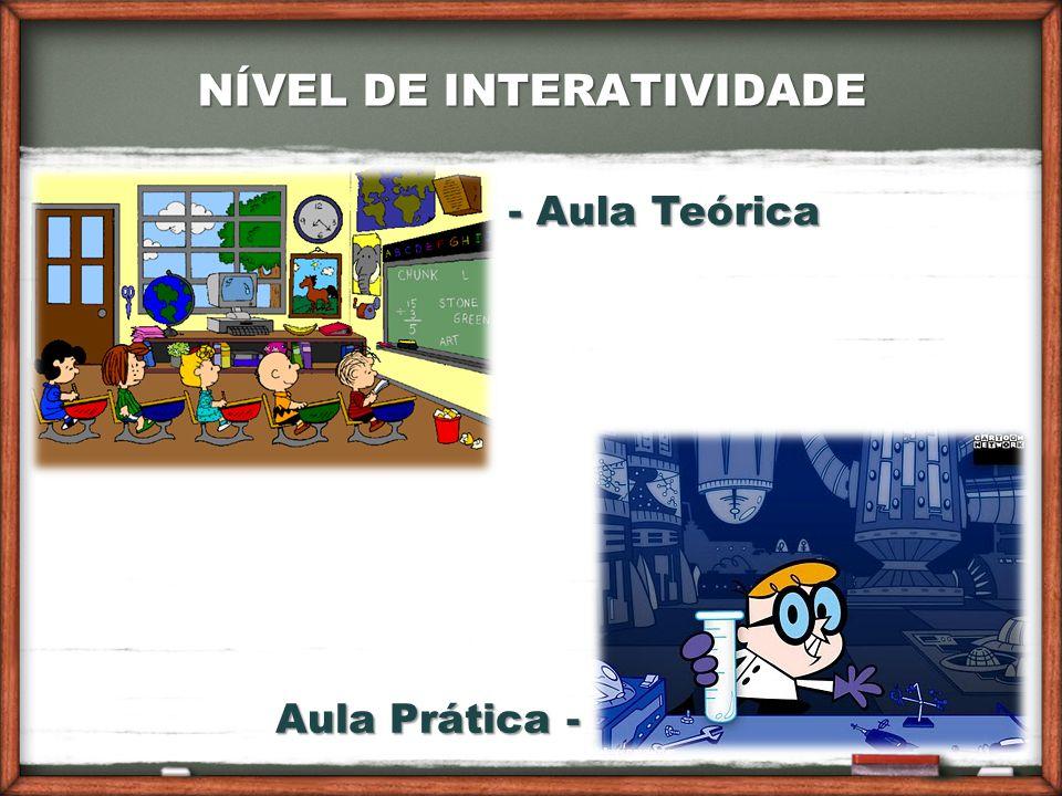 NÍVEL DE INTERATIVIDADE - Aula Teórica Aula Prática -