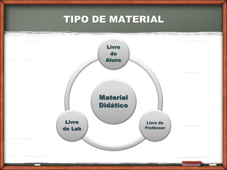 TIPO DE MATERIAL Material Didático Livro do Aluno Livro do Professor Livro de Lab