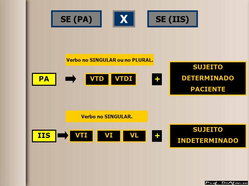 SE (PA)SE (IIS) X PA IIS VTD VTDI + SUJEITO DETERMINADO PACIENTE VTIVIVL + SUJEITO INDETERMINADO Verbo no SINGULAR ou no PLURAL.