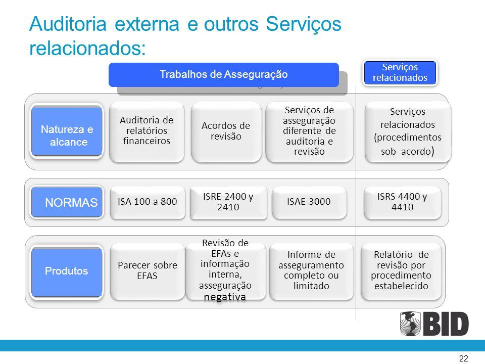 22 Trabalhos de Asseguração Serviços relacionados Parecer sobre EFAS ISA 100 a 800 Revisão de EFAs e informação interna, asseguração negativa ISRE 240