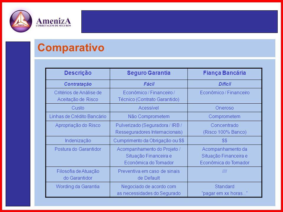 Comparativo DescriçãoSeguro GarantiaFiança Bancária ContrataçãoFácilDifícil Critérios de Análise de Aceitação de Risco Econômico / Financeiro / Técnico (Contrato Garantido) Econômico / Financeiro CustoAcessívelOneroso Linhas de Crédito BancárioNão ComprometemComprometem Apropriação do RiscoPulverizado (Seguradora / IRB / Resseguradores Internacionais) Concentrado (Risco 100% Banco) IndenizaçãoCumprimento da Obrigação ou $$$$ Postura do GarantidorAcompanhamento do Projeto / Situação Financeira e Econômica do Tomador Acompanhamento da Situação Financeira e Econômica do Tomador Filosofia de Atuação do Garantidor Preventiva em caso de sinais de Default //// Wording da GarantiaNegociado de acordo com as necessidades do Segurado Standard pagar em xx horas...