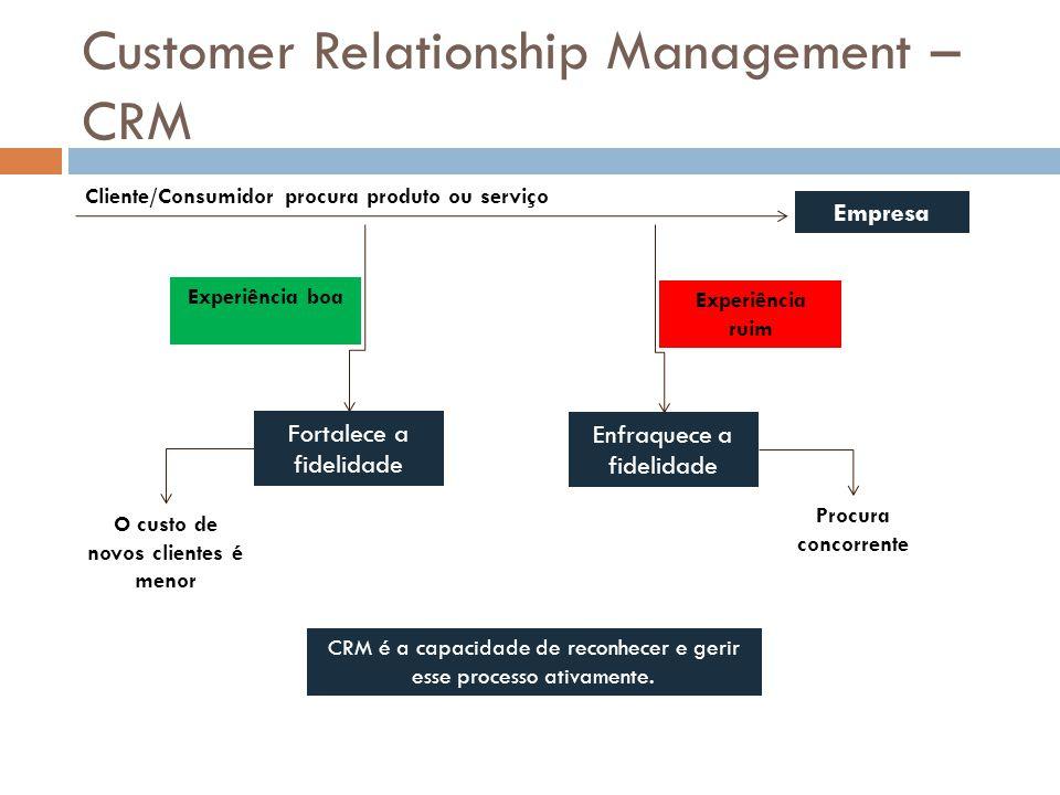Customer Relationship Management – CRM Cliente/Consumidor procura produto ou serviço Empresa Experiência boa Experiência ruim Fortalece a fidelidade E