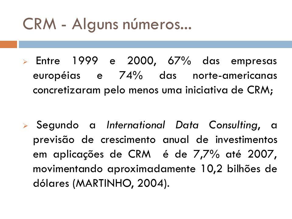 CRM - Alguns números...  Entre 1999 e 2000, 67% das empresas européias e 74% das norte-americanas concretizaram pelo menos uma iniciativa de CRM;  S