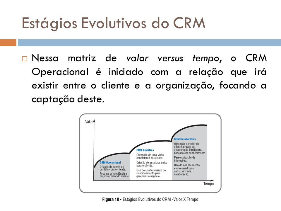  Nessa matriz de valor versus tempo, o CRM Operacional é iniciado com a relação que irá existir entre o cliente e a organização, focando a captação d