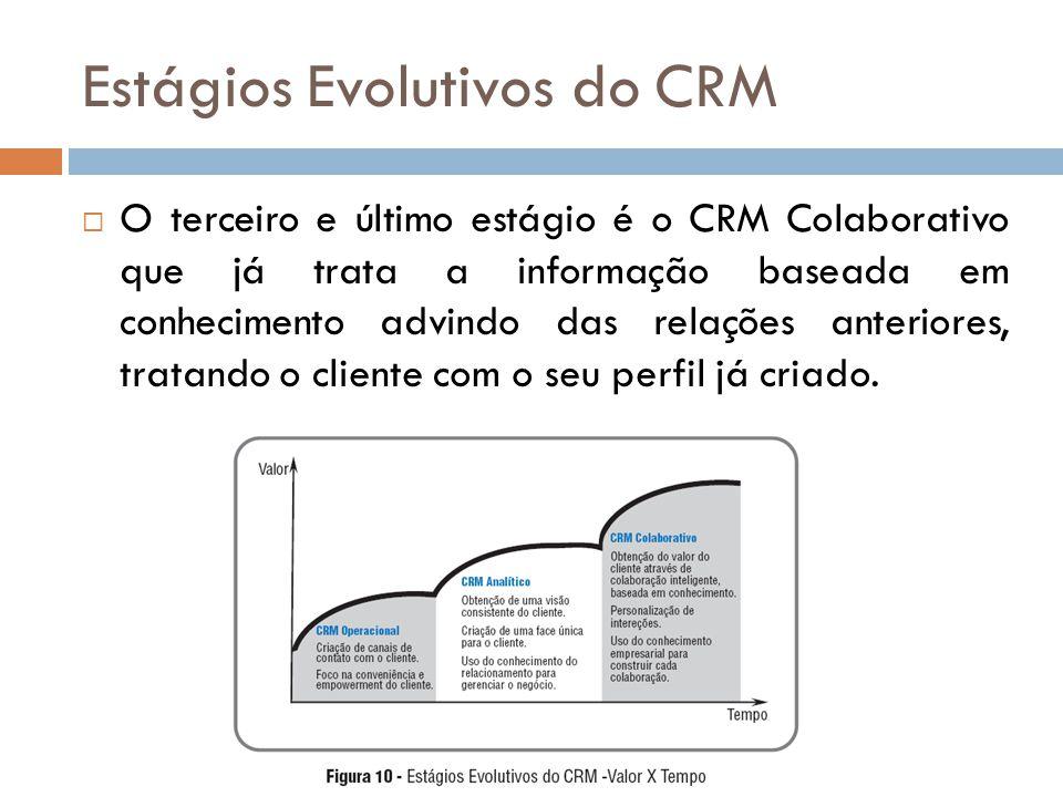 Estágios Evolutivos do CRM  O terceiro e último estágio é o CRM Colaborativo que já trata a informação baseada em conhecimento advindo das relações a