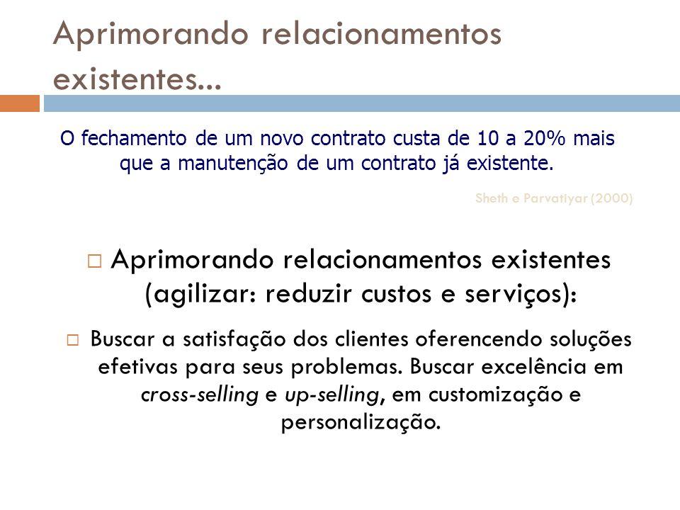 Aprimorando relacionamentos existentes...  Aprimorando relacionamentos existentes (agilizar: reduzir custos e serviços):  Buscar a satisfação dos cl
