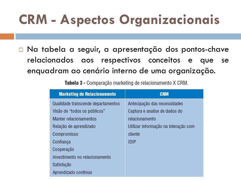 CRM - Aspectos Organizacionais  Na tabela a seguir, a apresentação dos pontos-chave relacionados aos respectivos conceitos e que se enquadram ao cená