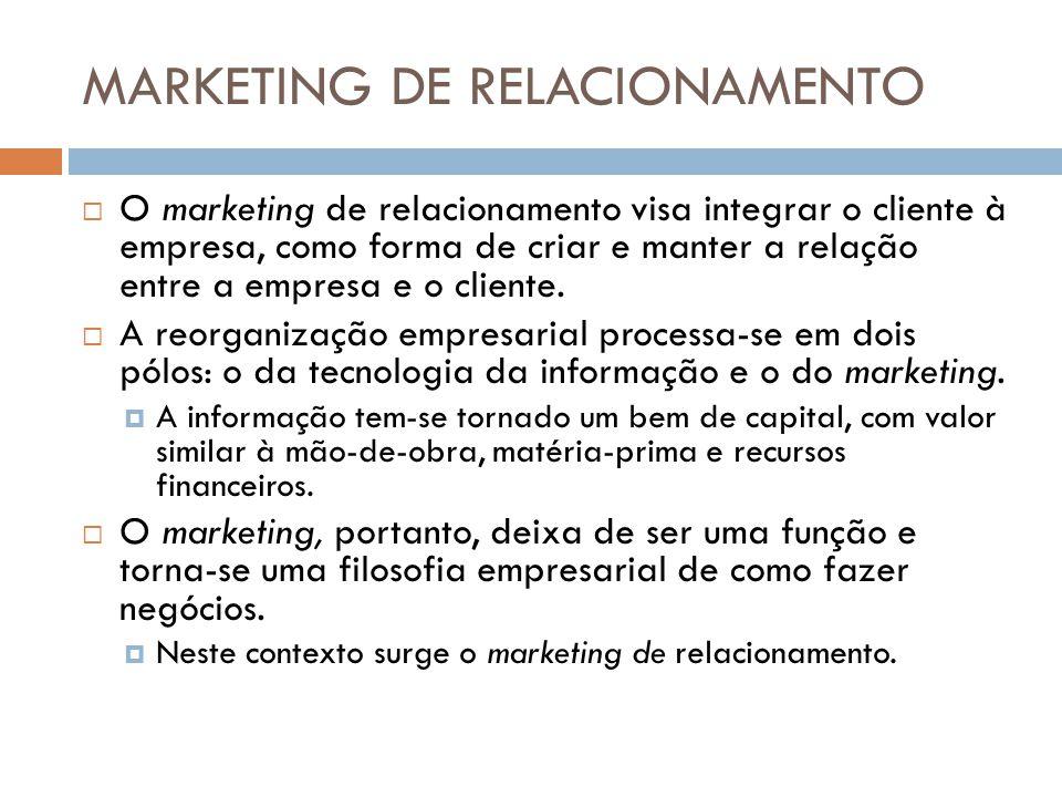 MARKETING DE RELACIONAMENTO  O marketing de relacionamento visa integrar o cliente à empresa, como forma de criar e manter a relação entre a empresa