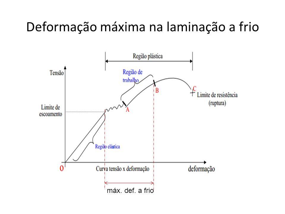 Deformação máxima na laminação a frio máx. def. a frio