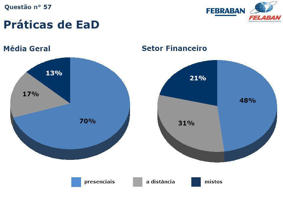 Pesquisa Nacional - Práticas e Resultados da Educação Corporativa 2009 Itaú Questão n° 57 70% presenciaisa distânciamistos 13% 17% Práticas de EaD Méd