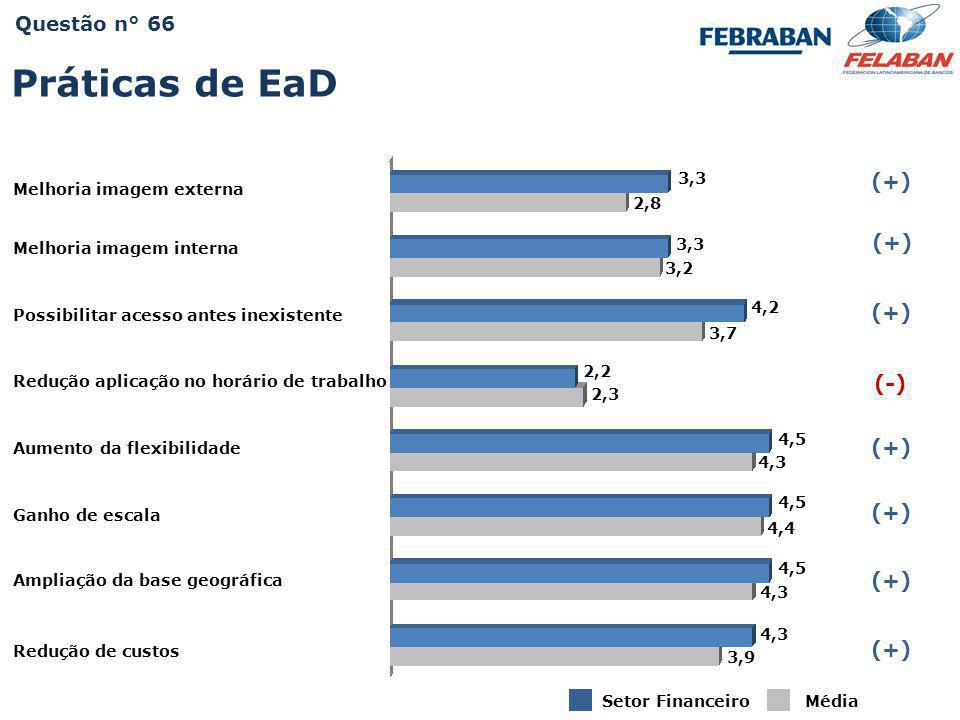 Pesquisa Nacional - Práticas e Resultados da Educação Corporativa 2009 3,3 Melhoria imagem externa Setor Financeiro (+) (-) Média 2,8 3,2 4,5 4,4 4,3