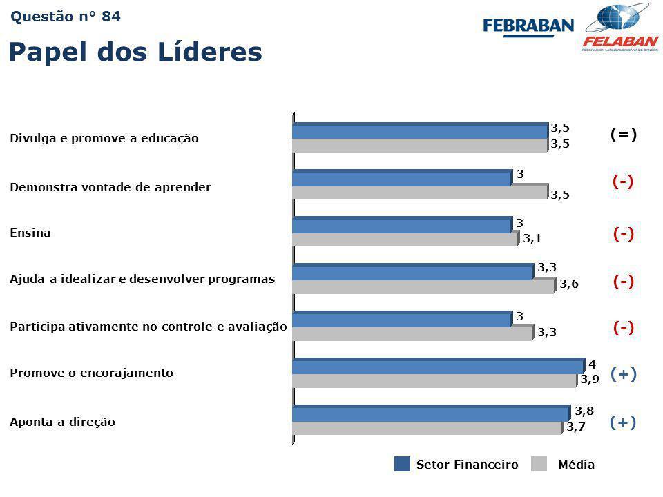 Pesquisa Nacional - Práticas e Resultados da Educação Corporativa 2009 3,5 Divulga e promove a educação Setor FinanceiroMédia 3,5 (=) 3,6 3,3 3,9 3,7