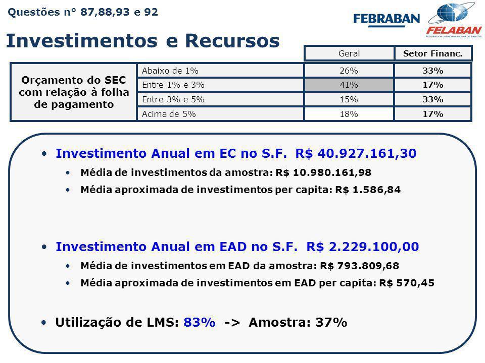 Pesquisa Nacional - Práticas e Resultados da Educação Corporativa 2009  Utilização de LMS: 83% -> Amostra: 37%  Investimento Anual em EC no S.F. R$