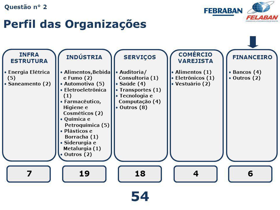 Pesquisa Nacional - Práticas e Resultados da Educação Corporativa 2009 VariávelClassificaçãoPercentual Setor Financeiro Tipo da Organização Privada81%67% Pública13%33% Mista6%- Origem do capital Nacional67%50% Estrangeiro26%50% Misto7%- Abrangência da atuação Nacional37 %33% Internacional63%67% Faturamento de R$ 1,2 a R$ 10,5 Milhões1,8%- de R$ 10,5 a R$ 60 Milhões14,8%- de R$ 60 Milhões a 1 Bilhão25,9%17% Acima de 1 Bilhão57,5%83% Número de Funcionários Até 991,8%- De 100 a 49920,4%- De 500 a 9997,4%- De 1.000 a 4.99927,8%33% Acima de 5.00042,6%67% Perfil da Organização Questões n° 3,4,5,6 e 7