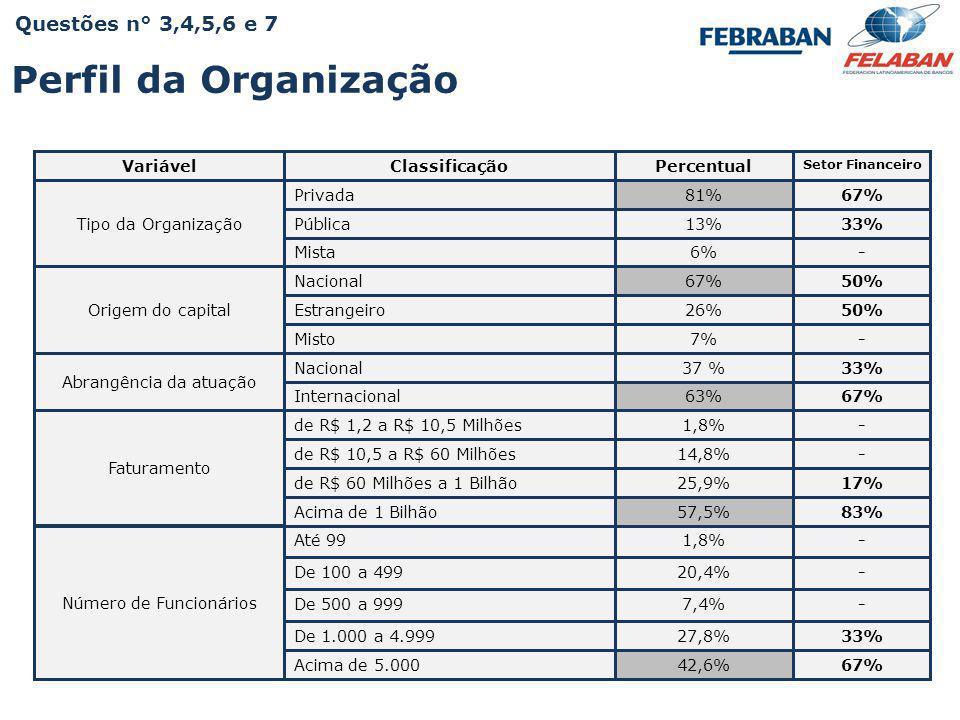 Pesquisa Nacional - Práticas e Resultados da Educação Corporativa 2009 VariávelClassificaçãoPercentual Setor Financeiro Tipo da Organização Privada81%