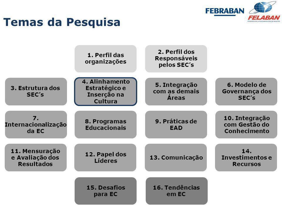 Pesquisa Nacional - Práticas e Resultados da Educação Corporativa 2009 VariávelClassificação Média amostra S.