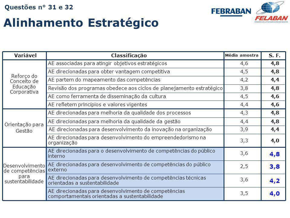 Pesquisa Nacional - Práticas e Resultados da Educação Corporativa 2009 VariávelClassificação Média amostra S. F. Reforço do Conceito de Educação Corpo