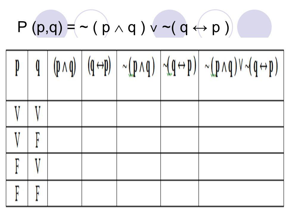12 P (p,q) = ~ ( p  q ) ˅ ~( q ↔ p )