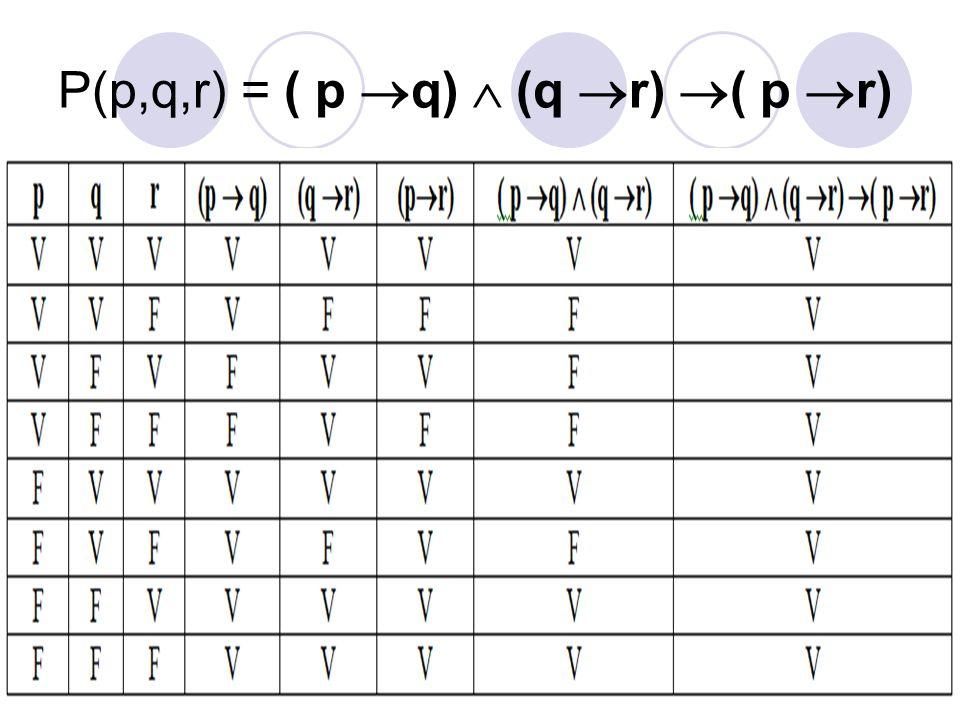 15 P(p,q,r) = ( p  q)  (q  r)  ( p  r)