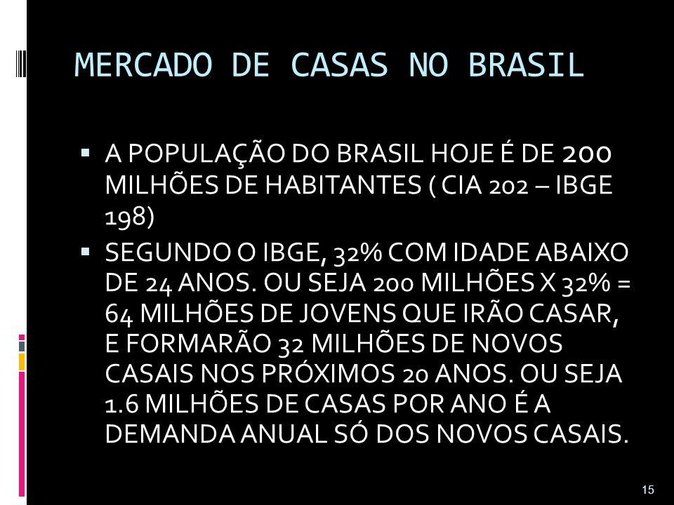MERCADO DE CASAS NO BRASIL  A POPULAÇÃO DO BRASIL HOJE É DE 200 MILHÕES DE HABITANTES ( CIA 202 – IBGE 198)  SEGUNDO O IBGE, 32% COM IDADE ABAIXO DE