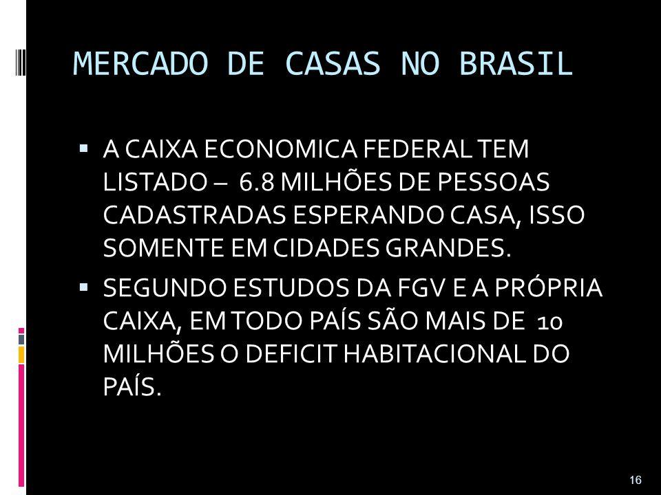 MERCADO DE CASAS NO BRASIL  A CAIXA ECONOMICA FEDERAL TEM LISTADO – 6.8 MILHÕES DE PESSOAS CADASTRADAS ESPERANDO CASA, ISSO SOMENTE EM CIDADES GRANDE