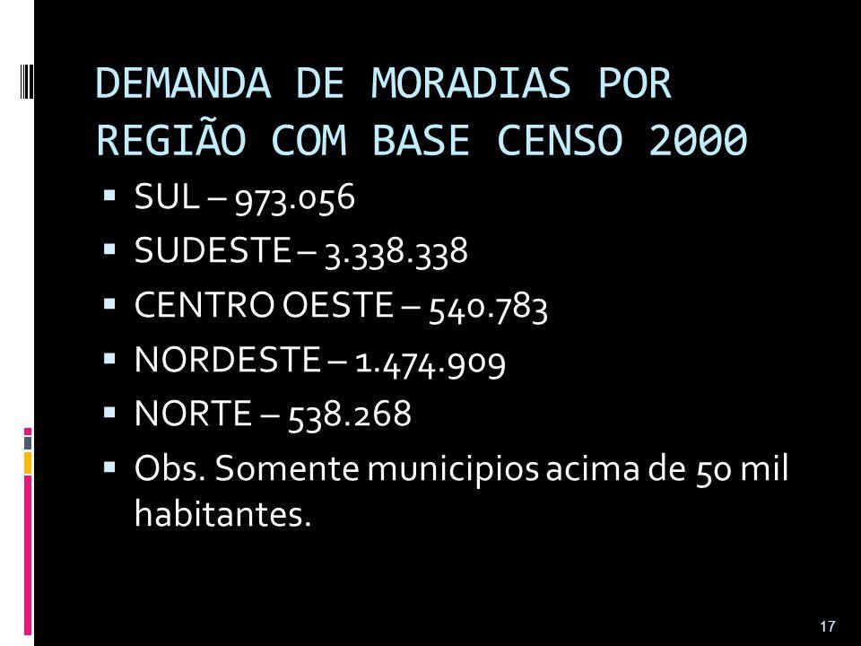 DEMANDA DE MORADIAS POR REGIÃO COM BASE CENSO 2000  SUL – 973.056  SUDESTE – 3.338.338  CENTRO OESTE – 540.783  NORDESTE – 1.474.909  NORTE – 538