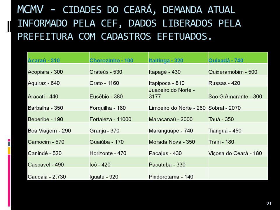 MCMV - CIDADES DO CEARÁ, DEMANDA ATUAL INFORMADO PELA CEF, DADOS LIBERADOS PELA PREFEITURA COM CADASTROS EFETUADOS. 21