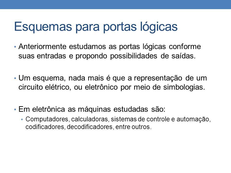 Esquemas para portas lógicas • Anteriormente estudamos as portas lógicas conforme suas entradas e propondo possibilidades de saídas.
