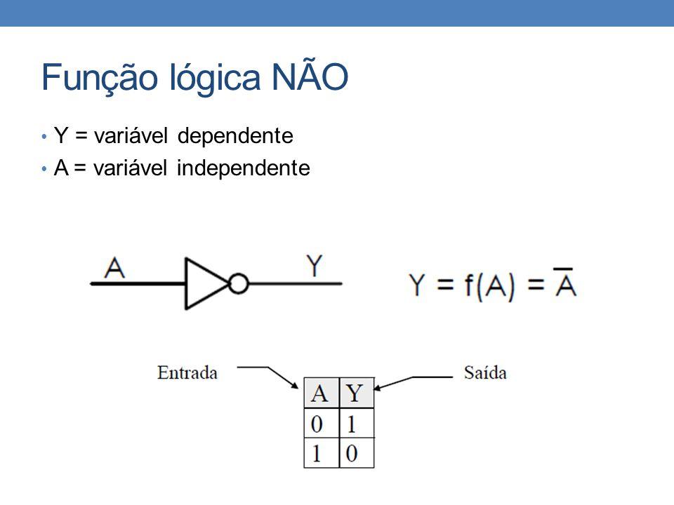 Função lógica NÃO • Y = variável dependente • A = variável independente