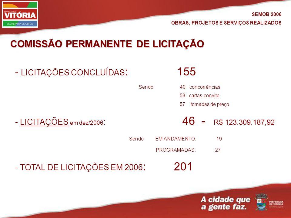 COMISSÃO PERMANENTE DE LICITAÇÃO SEMOB 2006 OBRAS, PROJETOS E SERVIÇOS REALIZADOS PROGRAMADAS: 27 - LICITAÇÕES CONCLUÍDAS : 155 - LICITAÇÕES em dez/2006 : 46 = R$ 123.309.187,92LICITAÇÕES Sendo EM ANDAMENTO:19 Sendo 40 concorrências 58 cartas convite 57 tomadas de preço - TOTAL DE LICITAÇÕES EM 2006 : 201