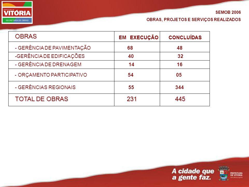 SEMOB 2006 OBRAS, PROJETOS E SERVIÇOS REALIZADOS - GERÊNCIA DE DRENAGEM 14 16 - GERÊNCIA DE PAVIMENTAÇÃO 68 48 - GERÊNCIAS REGIONAIS 55 344 EXECUÇÃO EM EXECUÇÃO -GERÊNCIA DE EDIFICAÇÕES 40 32 CONCLUÍDAS - ORÇAMENTO PARTICIPATIVO 54 05 TOTAL DE OBRAS 231 445 OBRAS